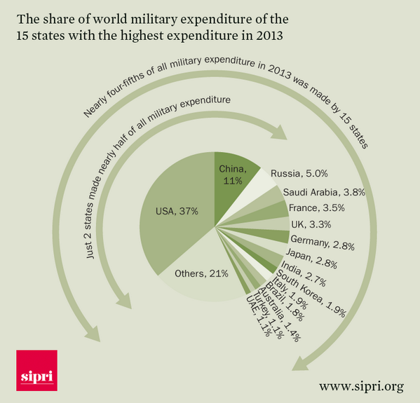 US 'defense' spending is about as much as the rest of the world, combined